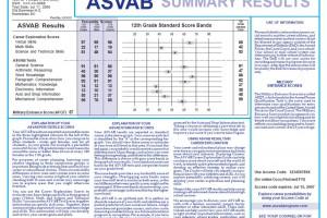 asvab results