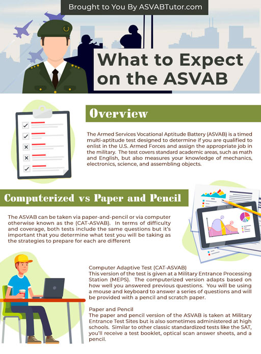What to Expect on the ASVAB